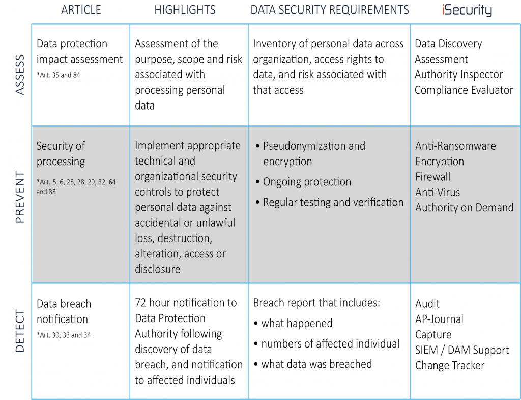 GDPR compliance for IBM i