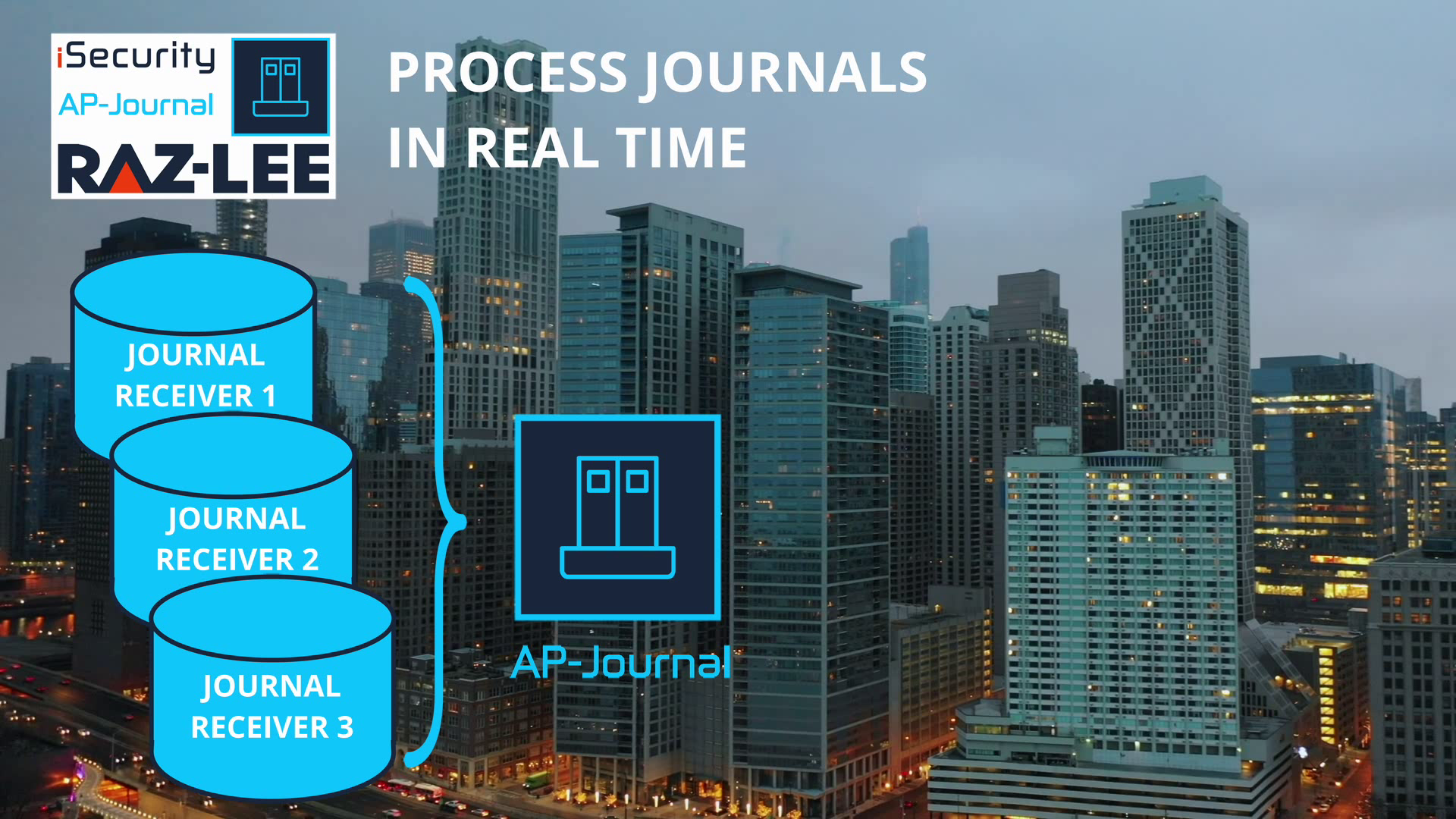 AP-Journal, database monitoring